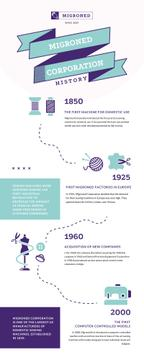 Timeline Infographics about History of Sewing Manufacture