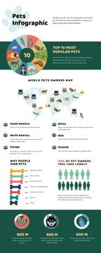 Map Infographics about World Pets Owners
