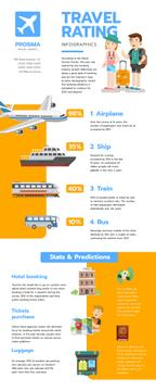 Statistical infographics about Travel Rating